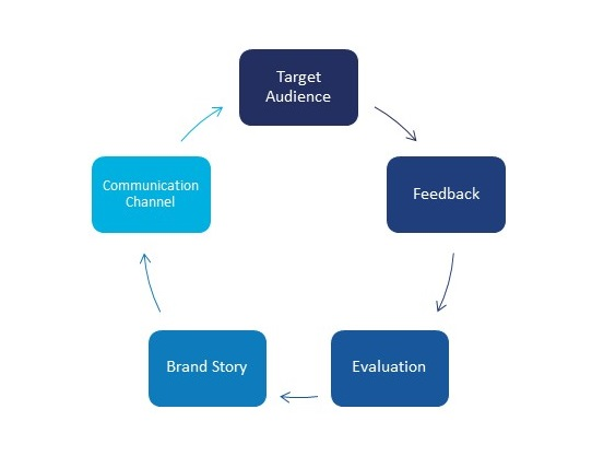 We influence across industry diagram EN