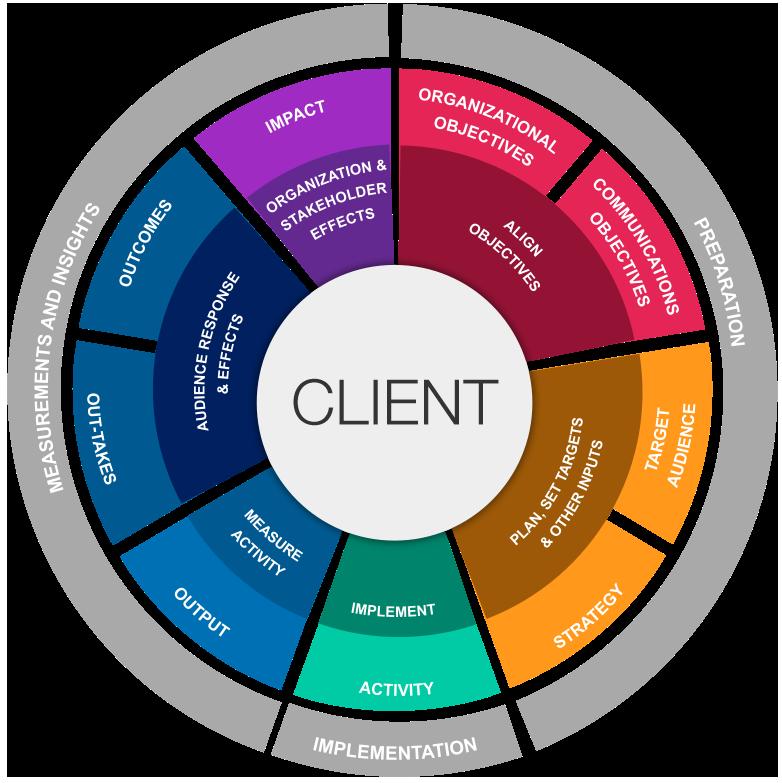 amec-interactive-tool